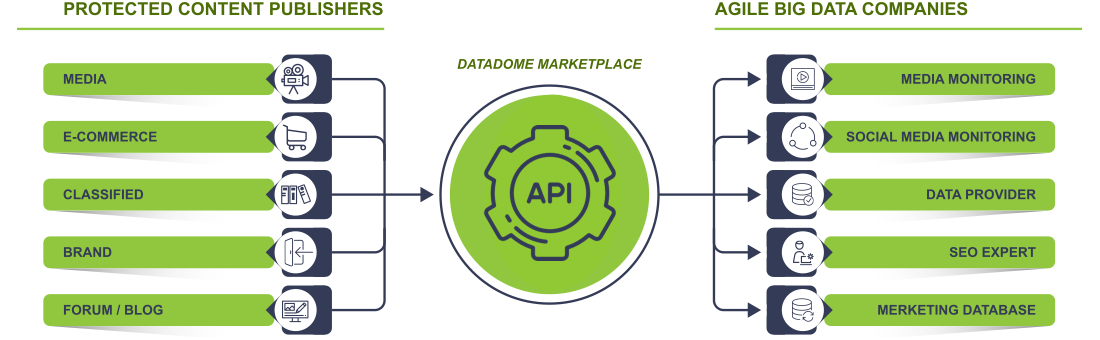 DataDome Data Market Place