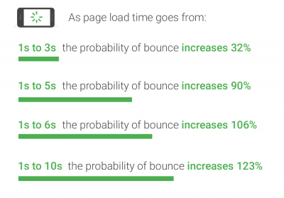 Google: Mobile page speed benchmark