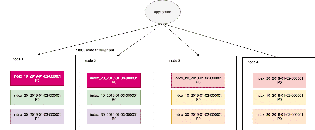 cluster could heuristic algorithm