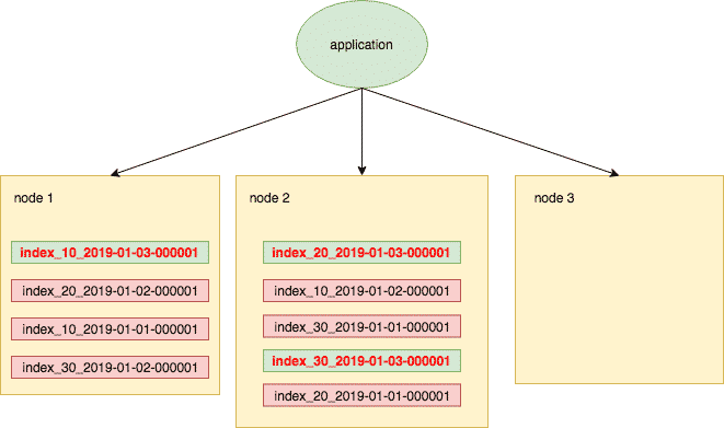 cluster could unbalanced - node down